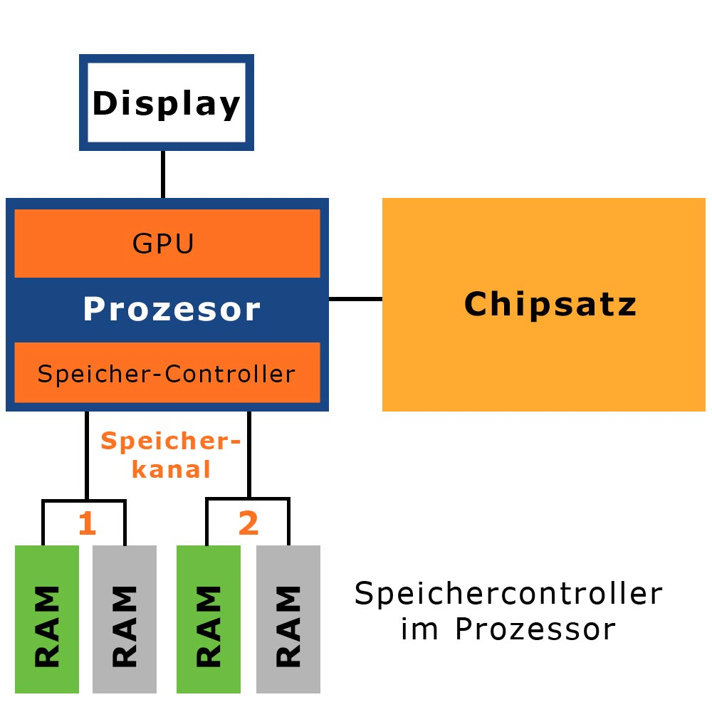 CPU-RAM